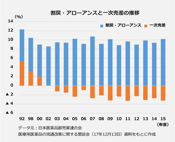 割戻・アローアンスと一次売差の推移の棒グラフ。