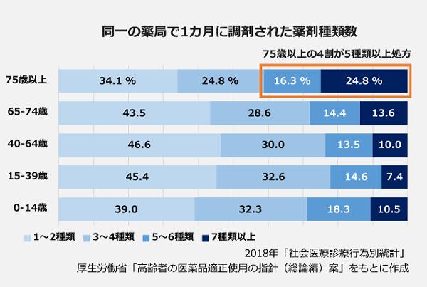 同一の薬局で1ヵ月に調剤された薬剤種類数の100パーセント棒グラフ。【75歳以上】1~2種類:34.1パーセント。3~4種類:24.8パーセント。5~6種類:16.3パーセント。7種類以上:24.8パーセント。【65~74歳】1~2種類:43.5パーセント。3~4種類:28.6パーセント。5~6種類:14.4パーセント。7種類以上:13.6パーセント。【40~64歳】1~2種類:46.6パーセント。3~4種類:30.0パーセント。5~6種類:13.5パーセント。7種類以上:10.0パーセント。【15~39歳】1~2種類:45.4パーセント。3~4種類:32.6パーセント。5~6種類:14.6パーセント。7種類以上:7.4パーセント。【0~14歳】1~2種類:39.0パーセント。3~4種類:32.3パーセント。5~6種類:18.3パーセント。7種類以上:10.5パーセント。