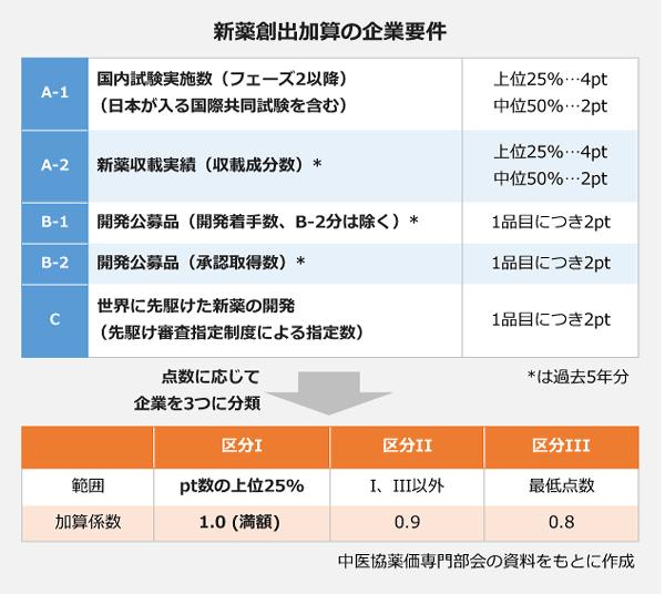 新薬創出加算の企業要件の表。【A-1】国内験実施数(フェーズ2以降、日本が入る国際共同試験を含む):上位25パーセント→4pt、中位50パーセント→2pt。【A-2】新薬収載実績(収載成分数):上位25パーセント→4pt、中位50パーセント→2pt。【B-1】開発公募品(開発着手数、B-2分は除く):1品目につき2pt。【B-2】開発公募品(承認取得数):1品目につき2pt。【C】世界に先駆けた新薬の開発(先駆け審査指定制度による指定数):1品目につき2pt。⇒点数に応じて企業を3つに分類⇒<区分Ⅰ>pt数の上位25%、加算係数:1.0(満額)。<区分Ⅱ>Ⅰ・Ⅲ以外、加算係数:0.9。<区分Ⅲ>最低点数、加算係数:0.8