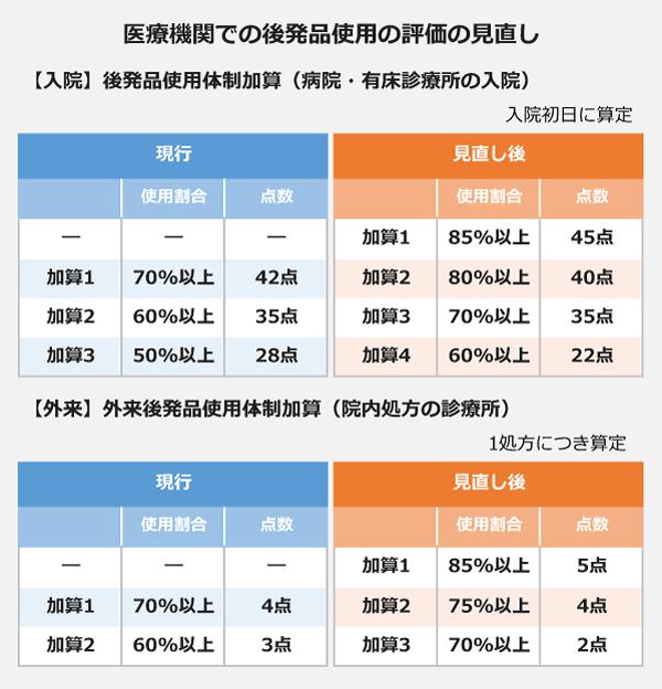 医療機関での後発品使用の評価の見直しの表。【入院】後発品使用体制加算(病院・有床診療所の入院)<現行>加算1、使用割合70パーセント以上、42点。加算2、使用割合60パーセント以上、35点。加算3、使用割合50パーセント以上、28点。<見直し後>加算1、使用割合85パーセント以上、45点。加算2、使用割合80パーセント以上、40点。加算3、使用割合70パーセント以上、35点。加算4、使用割合60パーセント以上、22点。【外来】<現行>加算1、使用割合70パーセント以上、4点。加算2、使用割合60パーセント以上、3点。<見直し後>加算1、使用割合85パーセント以上、5点。加算2、使用割合75パーセント以上、4点。加算3、使用割合70パーセント以上、2点。