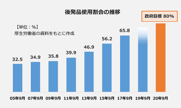 後発品使用割合の推移の棒グラフ。2005年9月:32.5パーセント。07年9月:34.9パーセント。09年9月:35.8パーセント。11年9月:39.9パーセント。13年9月:46.9パーセント。15年9月:56.2パーセント。17年9月:65.8パーセント。【政府目標】20年9月:80パーセント。