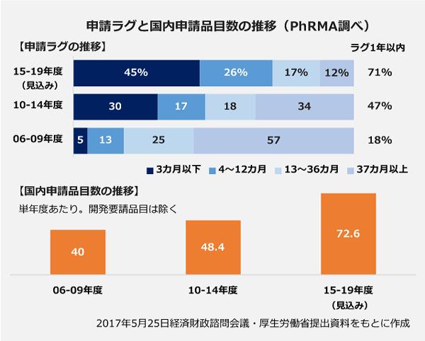 【申請ラグの推移の100パーセント棒グラフ】<15-19年度(見込み)>3ヶ月以下:45パーセント、4~12ヶ月:26パーセント、13~36ヶ月:17パーセント、37ヶ月以上:12パーセント。<10-14年度>3ヶ月以下:30パーセント、4~12ヶ月:17パーセント、13~36ヶ月:18パーセント、37ヶ月以上:34パーセント。<06-09年度>3ヶ月以下:5パーセント、4~12ヶ月:13パーセント、13~36ヶ月:25パーセント、37ヶ月以上:57パーセント。【単年度あたりの国内申請品目数の推移の棒グラフ】<15-19年度(見込み)>72.6品目。<10-14年度>48.4品目。<06-09年度>40品目。