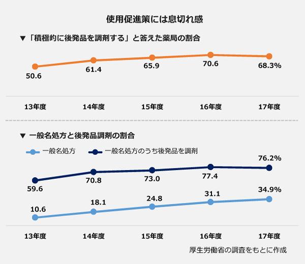 使用促進策には息切れ感。▼「積極的に後発品を調剤する」と答えた薬局の割合。13年度:50.6パーセント。14年度:61.4パーセント。15年度:65.9パーセント。16年度:70.6パーセント。17年度:68.3パーセント。▼一般名処方の割合。13年度:10.6パーセント。14年度:18.1パーセント。15年度:24.8パーセント。16年度:31.1パーセント。17年度:34.9パーセント。▼一般名処方のうち後発品を調剤した割合。13年度:59.6パーセント。14年度:70.8パーセント。15年度:73.0パーセント。16年度:77.4パーセント。17年度:76.2パーセント。