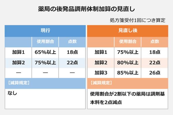 薬局の後発品調剤体制加算の見直しの表。【現行】加算1、使用割合65パーセント以上:18点。加算2、使用割合75パーセント以上:22点。<減算規定:なし>【見直し後】加算1、75パーセント以上:18点。加算2、80パーセント以上:22点。加算3、85パーセント以上:26点。<減算規定:使用割合が2割以下の薬局は調剤基本料を2点減点>