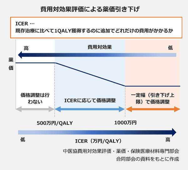 費用対効果評価による薬価引き下げの図。【IDER…既存治療に比べて、1QALY獲得するのに追加でどれだけ費用がかかるか】