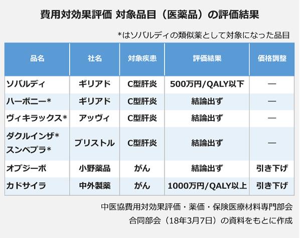 費用対効果評価 対象品目(医薬品)の評価結果の表。<ソバルディ(ギリアド)>:C型肝炎:500万円/QALY以下。<ハーボニー(ギリアド)>:C型肝炎:結論出ず。<ビィキラックス(アッヴィ)>:C型肝炎:結論出ず。<ダクルインザ・スンベプラ(ブリストル)>:C型肝炎:結論出ず。<オプジーボ(小野薬品)>:がん:結論出ず:引き下げ。<カドサイラ(中外製薬)>:がん:1000万円/QALY以上:引き下げ。