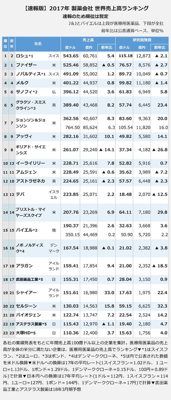 【速報版 2017年製薬会社 世界売上高ランキング】1位:ロシュ(スイス)<売上高>543.65億ドル(前年比)5.4パーセント、<研究開発費>115.18億ドル(前年比)マイナス2.1パーセント。2位:ファイザー(アメリカ)<売上高>525.46億ドル(前年比)マイナス0.5パーセント、<研究開発費>76.57億ドル(前年比)マイナス2.7パーセント。3位:ノバルティス(スイス)<売上高>491.09億ドル(前年比)1.2パーセント、<研究開発費>89.72億ドル(前年比)マイナス0.7パーセント。4位:メルク(アメリカ)<売上高>401.22億ドル(前年比)0.8パーセント、<研究開発費>99.82億ドル(前年比)マイナス1.4パーセント。5位:サノフィ(フランス)<売上高>396.12億ドル(前年比)3.6パーセント、<研究開発費>61.83億ドル(前年比)5.8パーセント。6位:グラクソ・スミスクライン(イギリス)<売上高>389.40億ドル(前年比)8.2パーセント、<研究開発費>57.74億ドル(前年比)23.4パーセント。7位:ジョンソン&ジョンソン医療用医薬品(アメリカ)<売上高>362.56億ドル(前年比)8.3パーセント、<研究開発費>83.60億ドル(前年比)20.0パーセント。8位:アッヴィ(アメリカ)<売上高>282.16億ドル(前年比)10.1パーセント、<研究開発費>49.82億ドル(前年比)パーセント。9位:ギリアド(アメリカ)<売上高>261.07億ドル(前年比)マイナス14.1パーセント、<研究開発費>37.34億ドル(前年比)マイナス26.8パーセント。10位:イーライリリー(アメリカ)<売上高>228.71億ドル(前年比)7.8パーセント、<研究開発費>52.82億ドル(前年比)0.7パーセント。11位:アムジェン(アメリカ)<売上高>228.49億ドル(前年比)マイナス0.6パーセント、<研究開発費>35.62億ドル(前年比)マイナス7.2パーセント。12位:アストラゼネカ(イギリス)<売上高>224.65億ドル(前年比)マイナス2.3パーセント、<研究開発費>57.57億ドル(前年比)マイナス2.3パーセント。13位:デパ(イスラエル)<売上高>223.85億ドル(前年比)2.2パーセント、<研究開発費>18.48億ドル(前年比)マイナス12.5パーセント。14位:ブリストル・マイヤーズスクイブ(アメリカ)<売上高>207.76億ドル(前年比)6.9パーセント、<研究開発費>64.11億ドル(前年比)29.8パーセント。15位:バイエル医療用医薬品(ドイツ)<売上高>190.37億ドル(前年比)2.6パーセント、<研究開発費>32.63億ドル(前年比)3.6パーセント。16位:ノボ ノルディスク(デンマーク)<売上高>167.54億ドル(前年比)マイナス0.1パーセント、<研究開発費>21.02億ドル(前年比)マイナス3.8パーセント。17位:アラガン(アイルランド)<売上高>159.41億ドル(前年比)9.4パーセント、<研究開発費>21.00億ドル(前年比)マイナス18.5パーセント。18位:武田薬品工業(日本)<売上高>155.31億ドル(前年比)0.7パーセント、<研究開発費>28.04億ドル(前年比)0.9パーセント。19位:シャイアー(アイルランド)<売上高>151.61億ドル(前年比)33.0パーセント、<研究開発費>17.63億ドル(前年比)22.4パーセント。20位:セルジーン(アメリカ)<売上高>130.03億ドル(前年比)15.8パーセント、<研究開発費>59.15億ドル(前年比)32.3パーセント。21位:バイオジェン(アメリカ)<売上高>122.74億ドル(前年比)7.2パーセント、<研究開発費>22.54億ドル(前年比)14.2パーセント。22位:アステラス製薬(日本)<売上高>115.43億ドル(前年比)マイナス1.1パーセント、<研究開発費>19.40億ドル(前年比)4.7パーセント。23位:大塚ホールディングス(日本)<売上高>110.36億ドル(前年比)3.7パーセント、<研究開発費>15.63億ドル(前年比)4.0パーセント。