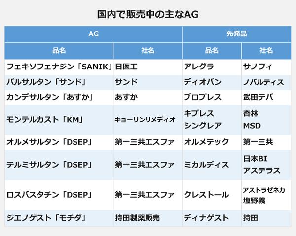 国内で販売中の主なAGの表。<品名>フェキソフェナジン「SANIK」、<社名>日医工。<品名>バルサルタン「サンド」、<社名>サンド。<品名>カンデサルタン「あすか」、<社名>あすか。<品名>モンテルカスト「KM」、<社名>キョーリンリメディオ。<品名>オルメサルタン「DSEP」、<社名>第一三共エスファ。<品名>テルミサルタン「DSEP」、<社名>第一三共エスファ。<品名>ロスバスタチン「DSEP」、<社名>第一三共エスファ。<品名>ジエノゲスト「モチダ」、<社名>持田製薬販売。