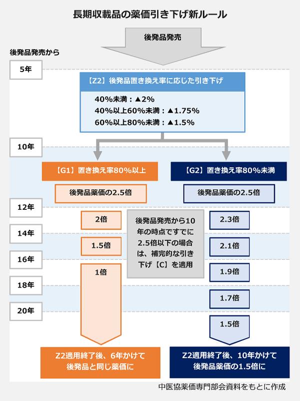 長期収載品の薬価引き下げルールの図