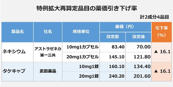 特例拡大再算定を受けた品目の薬価引き下げ率