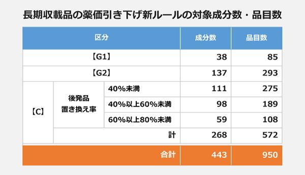 長期収載品の薬価引き下げ新ルールの対象成分数・品目数の表。【G1】38成分、85品目。【G2】137成分、293品目。【C】<後発品置き換え率40パーセント未満>111成分、275品目。<40パーセント以上60パーセント未満>98成分、189品目。<60パーセント以上80パーセント未満>59成分、108品目。