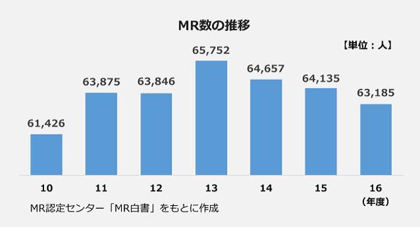 MR数の推移の棒グラフ。2010年:61,426人、2011年:63,875人、2012年:63,846人、2013年:65,752人、2014年:64,657人、2015年:64,135人、2016年:63,185人。