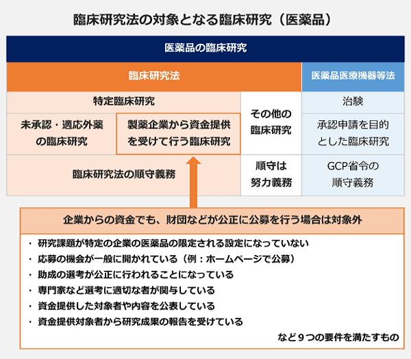 臨床研究法の対象となる臨床研究(医薬品)の分類図。
