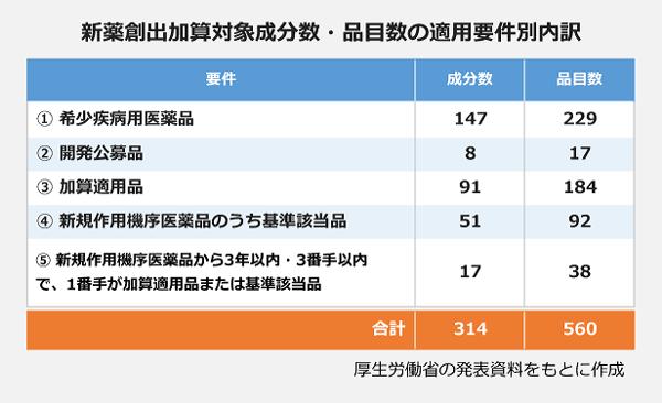 新薬創出加算対象成分数・品目数の適用要件別内訳の表