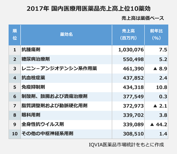 2017年国内医療用医薬品売上高上位10薬効