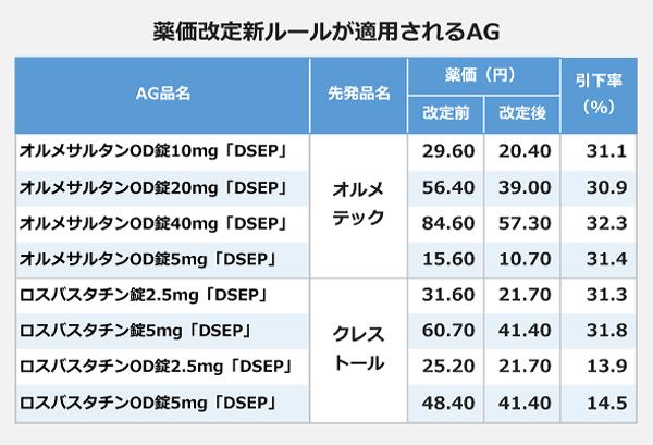 薬価改定新ルールが適用されるAGの表
