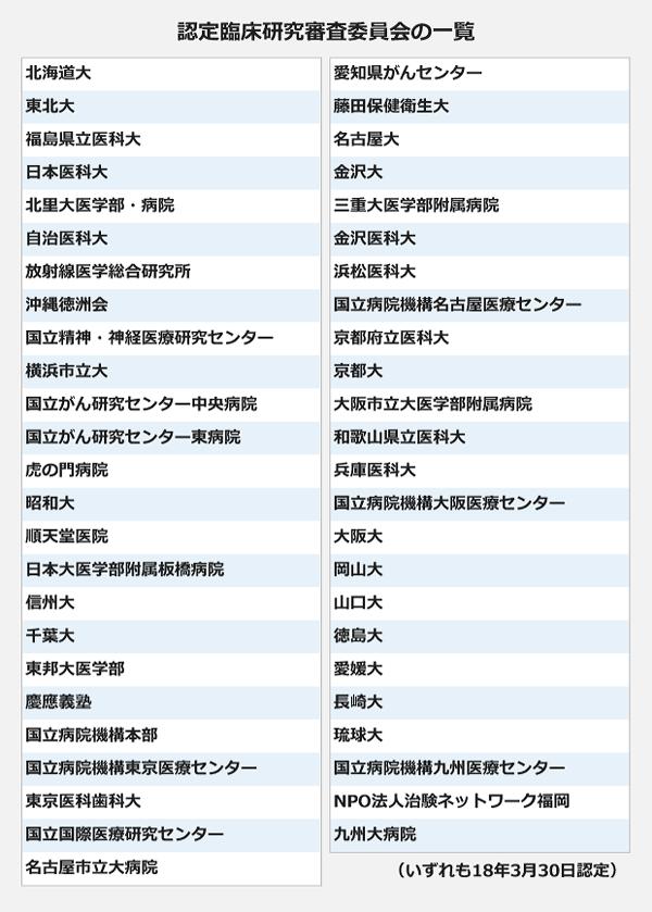認定臨床研究審査委員会の一覧