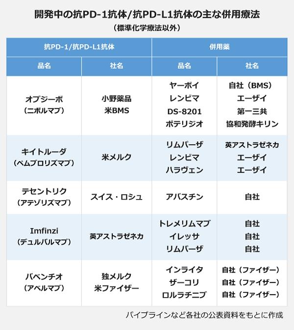 開発中の抗PD-1抗体/抗PD-L1抗体の主な併用療法の表