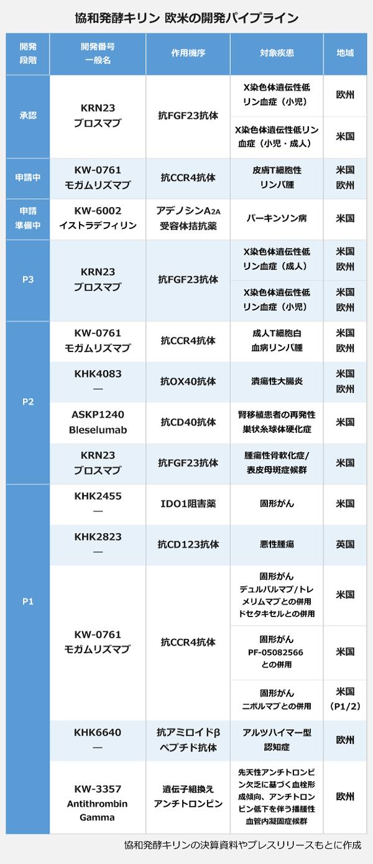 協和発酵キリン 欧米の開発パイプラインの表。【承認】開発番号/一般名:KRN23/ブロスマブ、作用機序:抗FGF23抗体、対象疾患:X染色体遺伝性低リン血症(小児)、地域:欧州。対象疾患:X染色体遺伝性低リン血症(小児・成人)、地域:米国。【申請中】開発番号/一般名:KW-0761/モガムリズマブ、作用機序:抗CCR4抗体、対象疾患:皮膚T細胞性リンパ腫、地域:米国・欧州。【申請準備中】開発番号/一般名:KW-6002/イストラデフィリン、作用機序:アデノシンA2A受容体拮抗薬、対象疾患:パーキンソン病、地域:米国。【P3】開発番号/一般名:KRN23/ブロスマブ、作用機序:抗FGF23抗体、対象疾患:X染色体遺伝性低リン血症(成人)、地域:米国・欧州。対象疾患:X染色体遺伝性低リン血症(小児)、地域:米国・欧州。【P2】開発番号/一般名:KW-0761/モガムリズマブ、作用機序:抗CCR4抗体、対象疾患:成人T細胞白血病リンパ腫、地域:米国・欧州。開発番号:KHK4083、作用機序:抗OX40抗体、対象疾患:潰瘍性大腸炎、地域:米国・欧州。開発番号/一般名:ASKP1240/Bleselumab、作用機序:抗CD40抗体、対象疾患:腎移植患者の再発性巣状糸球体硬化症、地域:米国。開発番号/一般名:KRN23/ブロスマブ、作用機序:抗FGF23抗体、対象疾患:腫瘍性骨軟化症・表皮母斑症候群、地域:米国。【P1】開発番号:KHK2455、作用機序:IDO1阻害薬、対象疾患:固形がん、地域:米国。開発番号:KHK2823、作用機序:抗CD123抗体、対象疾患:悪性腫瘍、地域:英国。開発番号/一般名:KW-0761/モガムリズマブ、作用機序:抗CCR4抗体、対象疾患:固形がん・デュルバルマブ/トレメリムマブとの併用・ドセタキセルとの併用、地域:米国。対象疾患:固形がん・PF-05082566との併用、地域:米国。対象疾患:固形がん・ニボルマブとの併用、地域:米国(P1/P2)。開発番号:KHK6640、作用機序:抗アミロイドβペプチド抗体、対象疾患:アルツハイマー型認知症、地域:欧州。開発番号/一般名:KW-3357/Antithrombin Gamma、作用機序:遺伝子組換えアンチトロンビン、対象疾患:先天性アンチトロンビン欠乏に基づく血栓形成傾向、アンチトロンビン低下を伴う播腫性血管内凝固症候群、地域:欧州。
