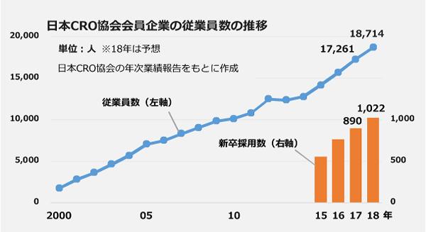 日本CRO協会会員企業の従業員数