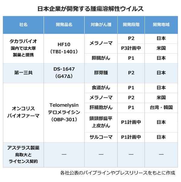 日本企業が開発する腫瘍溶解性ウイルスの表。【タカラバイオ(国内では大塚製薬と提携)】開発品名:HF10(TBI-1401)、対象がん腫:メラノーマ<P2、日本><P3、米国>、対象がん腫:すい臓がん<P1、日本>。【第一三共】開発商品名:DS-1647(G47Δ)、対象がん腫:膠芽腫<P2、日本>。【オンコリスバイオファーマ】開発品名:Telomelysin・テロメライシン(OBP-301)、対象がん腫:食道がん<P1、日本>、対象がん腫:メラノーマ<P2、米国>、対象がん腫:肝細胞がん<P1、台湾・韓国>、対象がん腫:頭頚部扁平上皮がん<P1計画中、日本>、対象がん腫:サルコーマ<P1計画中、日本>。【アステラス製薬(鳥取大とライセンス契約)】。