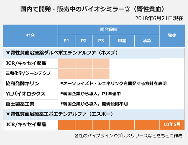 国内で開発・販売中のバイオシミラー③(腎性貧血)