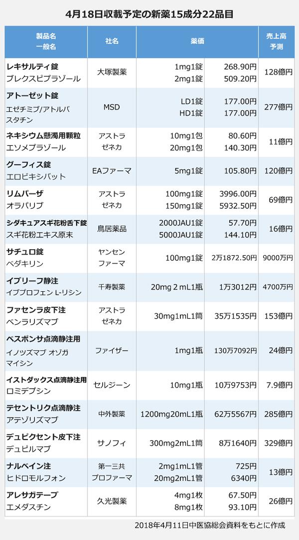 4月18日収載予定の新薬15成分22品目