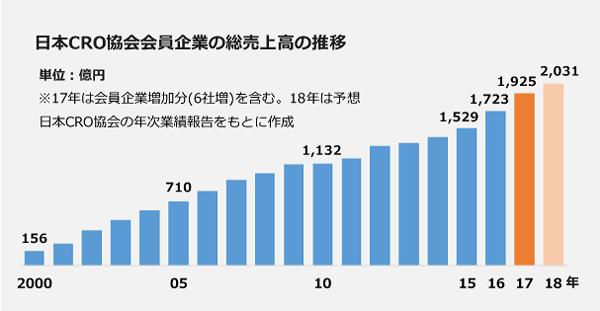 日本CRO協会会員企業の総売上高の推移の棒グラフ。2015年:1,529億円。2016年:1,723億円。2017年:1,925億円。2018年(予想):2,031億円。