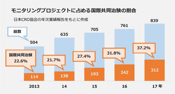モニタリングプロジェクトに締める国際共同治験の割合。2013年:総数504に対し114件、22.6パーセント。2014年:総数635に対し138件、21.7パーセント。2015年:総数705に対し193件、27.4パーセント。2016年:総数761に対し242件、31.8パーセント。2017年:総数839に対し312件、37.2パーセント。