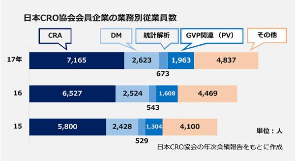日本CRO協会会員企業の業務別従業員数の棒グラフ。【2015年】<CRA>5,800人、<DM>2,428人、<統計解析>529人、<GVP関連>1,304人、<その他>4,100人。【2016年】<CRA>6,527人、<DM>2,524人、<統計解析>543人、<GVP関連>1,608人、<その他>4,469人。【2017年】<CRA>7,165人、<DM>2,623人、<統計解析>673人、<GVP関連>1,963人、<その他>4,837人。