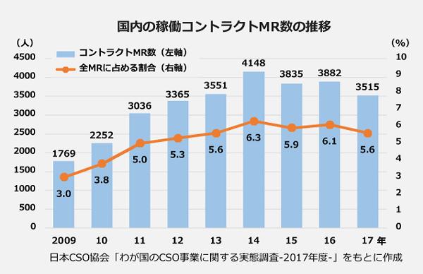 国内の稼動コントラクトMR数の棒グラフと全MRに占める割合の折れ線グラフ。<2009年>コントラクトMR数:1,769人、全MRに占める割合:3.0パーセント。<2010年>コントラクトMR数:2,252人、全MRに占める割合:3.8パーセント。<2011年>コントラクトMR数:3,036人、全MRに占める割合:5.0パーセント。<2012年>コントラクトMR数:3,365人、全MRに占める割合:5.3パーセント。<2013年>コントラクトMR数:3,551人、全MRに占める割合:5.6パーセント。<2014年>コントラクトMR数:4,148人、全MRに占める割合:6.3パーセント。<2015年>コントラクトMR数:3,835人、全MRに占める割合:5.9パーセント。<2016年>コントラクトMR数:3,882人、全MRに占める割合:6.1パーセント。<2017年>コントラクトMR数:3,515人、全MRに占める割合:5.6パーセント。