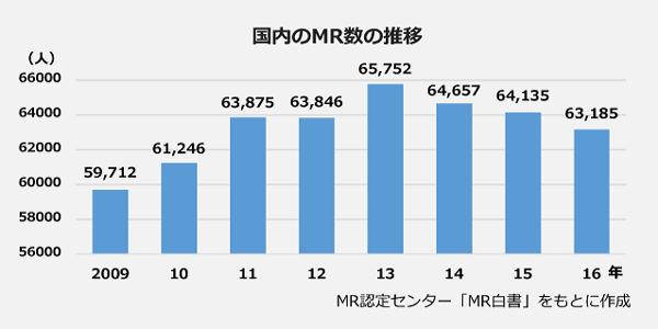国内のMR数の推移の棒グラフ。2009年:59,712人、2010年:61,246人、2011年:63,875人、2012年:63,846人、2013年:65,752人、2014年:64,657人、2015年:64,135人、2016年:63,185人。