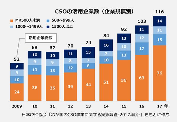 CSOの活用企業数の棒グラフ。2009年:52社、2010年:68社、2011年:67社、2012年:70社、2013年:74社、2014年:84社、2015年:92社、2016年:103社、2017年:116社。