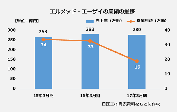 エルメッド・エーザイの業績の推移の棒グラフと折れ線グラフ。<15年3月期>売上高:268億円、営業利益:34億円。<16年3月期>売上高:283億円、営業利益:33億円。<17年3月期>売上高:280億円、営業利益:19億円。