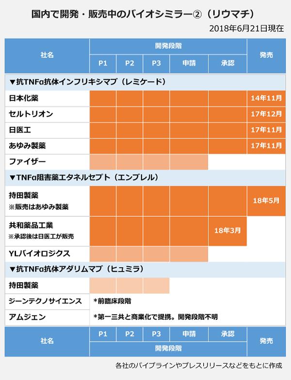 国内で開発・販売中のバイオシミラー②(リウマチ)