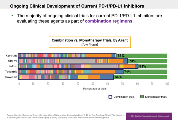 Ongoing Clinical Development of Current PD-1/PD-L1 Inhibitors. The majority of ongoing clinical trials for current PD-1/PD-L1 inhibitors are evaluating these agents as part of combination regimens.