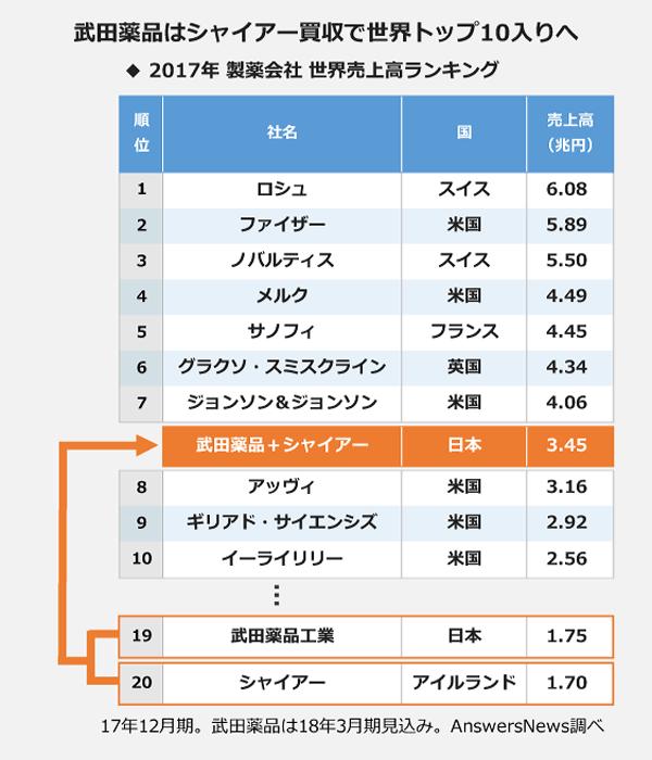 武田薬品はシャイアー買収で世界8位に