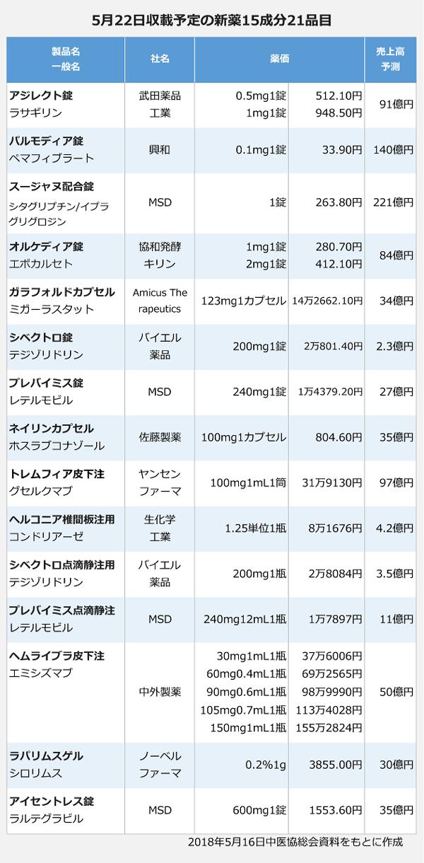 2018年5月22日に収載される新薬15成分21品目
