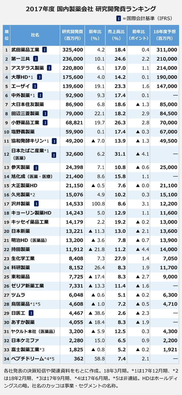 【2017年度国内製薬会社研究開発費ランキングの表】1、武田薬品工業:325,400百万。2、第一三共:236,000百万。3、アステラス製薬:220,800百万。4、大塚HD:175,600百万。5、エーザイ:139,600百万。6、中外製薬:92,900百万。7、大日本住友製薬:86,900百万。8、田辺三菱製薬:79,000百万。9、小野薬品工業:68,821百万。10、塩野義製薬:68,821百万。11、協和発酵キリン:49,200百万。12、日本たばこ産業(医薬)32,600百万。13、参天製薬:24,398百万。14、旭化成(医薬・医療)21,400百万。15、大正製薬HD:21,150百万。16、久光製薬:15,076百万。17、沢井製薬:14,533百万。18、キョーリン製薬HD:14,243百万。19、キッセイ薬品工業:14,179百万。20、明治HD(医薬品):13,200百万。22、持田製薬:11,912百万。23、生化学工業:8,408百万。24、科研製薬:8,152百万。25、東和薬品:7,725百万。26、ゼリア新薬工業:7,331百万。27、ツムラ:6,048百万。28、鳥居薬品:4,608百万。29、日医工:4,467百万。30、あすか製薬:4,055百万。31、ヤクルト本社(医薬品):3,200百万。32、日本ケミファ:2,280百万。33、富士製薬工業:1,825百万。34、ペプチドリーム:362百万。