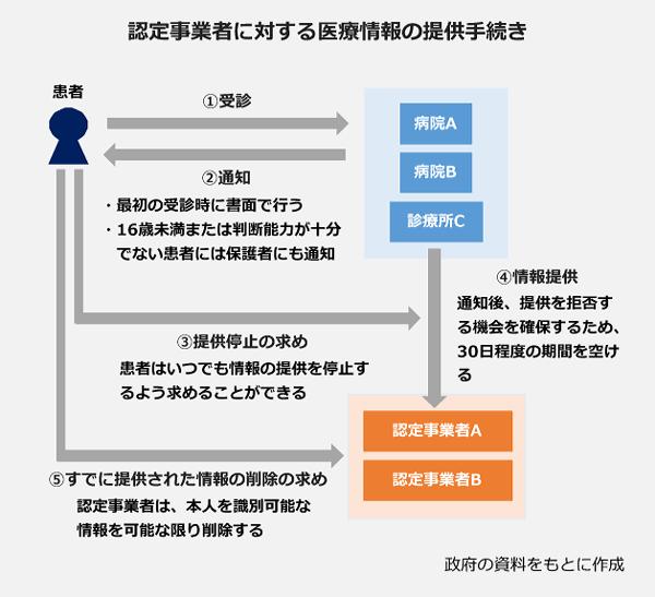 認定事業者に対する医療情報の提供手続きの図