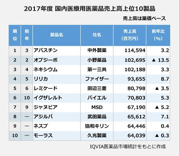 2017年度国内医療用医薬品売上高上位10製品