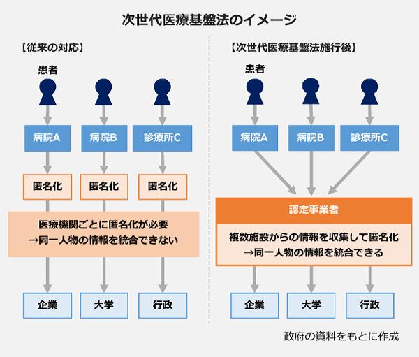 次世代医療基盤法のイメージを、従来の対応と施行後の図を比較しています。