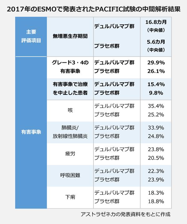 2017年のESMOで発表されたPACIFIC試験の中間解析結果の表。【主要評価項目】デュルバルマブ群:16.8ヶ月、プラセボ群:5.6ヶ月。【有害事象】<グレード3・4の有害事象>デュルバルマブ群:29.9パーセント、プラセボ群:26.1パーセント。<有害事象で治療を中止した患者>デュルバルマブ群:15.4パーセント、プラセボ群:9.8パーセント。<咳>デュルバルマブ群:35.4パーセント、プラセボ群:25.2パーセント。<肺臓炎/放射線性肺臓炎>デュルバルマブ群:33.9パーセント、プラセボ群:24.8パーセント。<疲労>デュルバルマブ群:23.8パーセント、プラセボ群:20.5パーセント。<呼吸困難>デュルバルマブ群:22.3パーセント、プラセボ群:23.9パーセント。<下痢>デュルバルマブ群:18.3パーセント、プラセボ群:18.8パーセント。