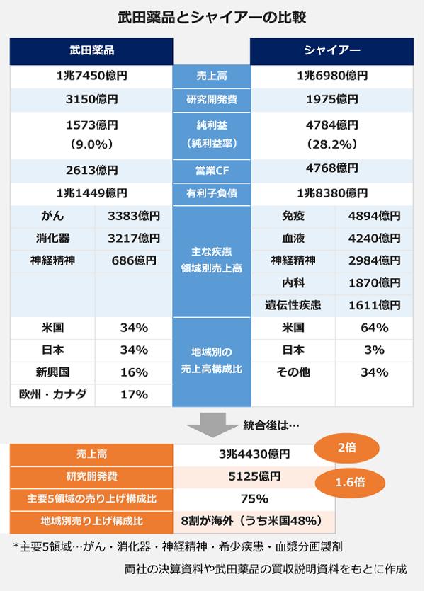 武田薬品とシャイアーの比較