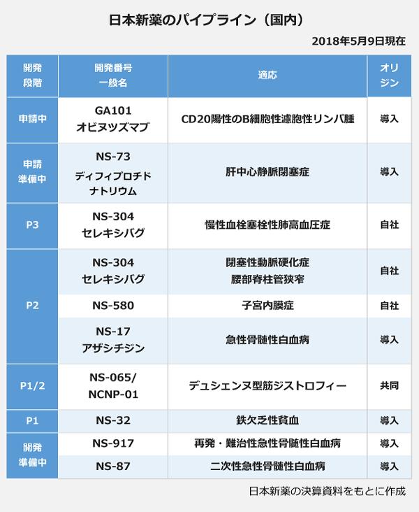 日本新薬のパイプライン(国内)の表。2018年5月9日現在。【開発段階:申請中】<開発番号・一般名>GA101・オビヌツズマブ、適応:CD20陽性のB細胞性濾胞性リンパ腫。【開発段階:真正準備中】<開発番号・一般名>NS-73・デイフィプロチドナトリウム、適応:肝中心静脈閉塞症。【開発段階:P3】<開発番号・一般名>NS-304・セレキシバグ、適応:慢性血栓塞栓性肺高血圧症。【開発段階:P2】<開発番号・一般名>NS-304・セレキシバグ、適応:閉塞性動脈硬化症/腰部脊柱管狭窄。<開発番号>NS-580、適応:子宮内膜症。<開発番号・一般名>NS-17・アザシチジン、適応:急性骨髄性白血病。【開発段階:P1/2】<開発番号>NS-065/NCNP-01、適応:デュシェンヌ型筋ジストロフィー。【開発段階:P1】<開発番号>NS-32、適応:鉄欠乏性貧血。【開発段階:開発準備中】<開発番号>NS-917、適応:再発·難治性急性骨髄性白血病。<開発番号>NS-87、適応:二次性急性骨髄性白血病。