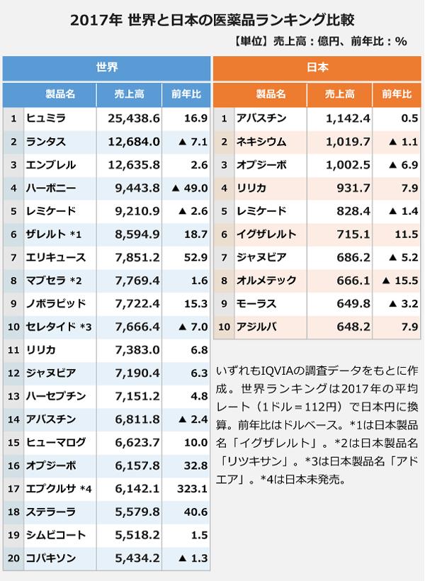 【2017年 世界と日本の医薬品ランキング比較の表】<日本>アバスチン:1,142.4億円、前年比0.5パーセント。ネキシウム:1,019.7億円、前年比マイナス1.1パーセント。オプジーボ:1,002.5億円、前年比マイナス6.9パーセント。リリカ:931.7億円、前年比7.9パーセント。レミケード:828.4億円、前年比マイナス1.4パーセント。イグザレルト:715.1億円、前年比11.5パーセント。ジャヌビア:686.2億円、前年比マイナス5.2パーセント。オルメテック:666.1億円、前年比マイナス15.5パーセント。モーラス:649.8億円、前年比マイナス3.2パーセント。アジルバ:648.2億円、前年比7.9パーセント。