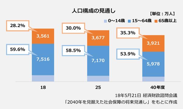 人口構成の見通しの棒グラフ。【2018年度】15~64歳:7,516万人(構成比:59.6パーセント)、65歳以上:3,561万人(構成比:28.2パーセント)。【2025年度】15~64歳:7,170万人(構成比:58.5パーセント)、65歳以上:3,677万人(構成比:30.0パーセント)。【2040年度】15~64歳:5,978万人(構成比:53.9パーセント)、65歳以上:3,921万人(構成比:35.3パーセント)。