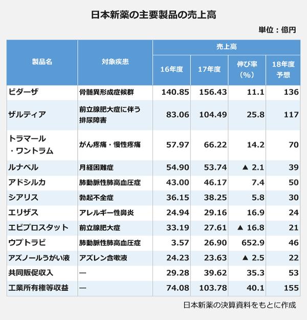 日本新薬の主要製品の売上高の表。【製品名:ビダーザ】対応疾患:骨髄異形成症候群、<16年度売上高:140.85億円>、<17年度売上高:156.43億円>、<18年度売上高予想:136億円>。【製品名:ザルティア】対応疾患:前立腺肥大症に伴う排尿障害、<16年度売上高:83.06億円>、<17年度売上高:104.49億円>、<18年度売上高予想:117億円>。【製品名:トラマール·ワントラム】対応疾患:がん疼痛・慢性疼痛、<16年度売上高:57.97億円>、<17年度売上高:66.22億円>、<18年度売上高予想:70億円>。【製品名:ルナベル】対応疾患:月経困難症、<16年度売上高:54.90億円>、<17年度売上高:53.74億円>、<18年度売上高予想:39億円>。【製品名:アドシルカ】対応疾患:肺動脈性肺高血圧症、<16年度売上高:43.00億円>、<17年度売上高:46.17億円>、<18年度売上高予想:50億円>。【製品名:シアリス】対応疾患:勃起不全症、<16年度売上高:36.15億円>、<17年度売上高:38.25億円>、<18年度売上高予想:30億円>。【製品名:エリザス】対応疾患:アレルギー性鼻炎、<16年度売上高:36.15億円>、<17年度売上高:38.25億円>、<18年度売上高予想:24億円>。【製品名:エビプロスタット】対応疾患:前立腺肥大症、<16年度売上高:33.19億円>、<17年度売上高:27.61億円>、<18年度売上高予想:21億円>。【製品名:ウプトラピ】対応疾患:肺動脈性肺高血圧症、<16年度売上高:3.75億円>、<17年度売上高:26.90億円>、<18年度売上高予想:46億円>。【製品名:アズノールうがい液】対応疾患:アズレン含嗽液、<16年度売上高:24.23億円>、<17年度売上高:23.63億円>、<18年度売上高予想:22億円>。【共同販促収入】<16年度売上高:29.28億円>、<17年度売上高:39.62億円>、<18年度売上高予想:53億円>。【工業所有権等収益】<16年度売上高:74.08億円>、<17年度売上高:103.78億円>、<18年度売上高予想:155億円>。