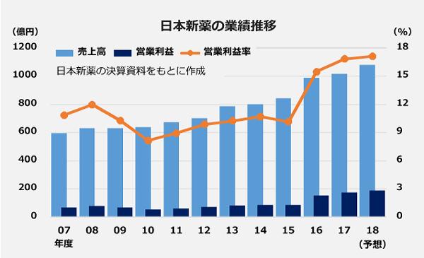 日本新薬の業績推移の図。売上高と営業利益の棒グラフ、営業利益率の折れ線グラフ。【2018年度予想】売上高:1,100億、営業利益:180億。【2017年度】売上高:1,014億、営業利益:171億。【2016年度】売上高:988億、営業利益:153億。【2015年度】売上高:842億、営業利益:85億。【2014年度】売上高:800億、営業利益:86億。【2013年度】売上高:765億、営業利益:80億。【2012年度】売上高:699億、営業利益:69億。