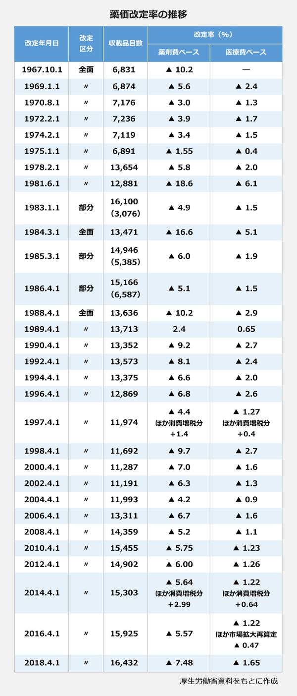薬価改定率の推移。<1967年10月1日>改定区分:全面。収載品目数:6831品目。改定率:(薬剤費ベース)マイナス10.2パーセント。<1969年1月1日>改定区分:全面。収載品目数:6874品目。改定率:(薬剤費ベース)マイナス5.6パーセント、(医療費ベース)マイナス2.4パーセント。<1970年8月1日>改定区分:全面。収載品目数:7176品目。改定率:(薬剤費ベース)マイナス3.0パーセント、(医療費ベース)マイナス1.3パーセント。<1972年2月1日>改定区分:全面。収載品目数:7236品目。改定率:(薬剤費ベース)マイナス3.9パーセント、(医療費ベース)マイナス1.7パーセント。<1974年2月1日>改定区分:全面。収載品目数:7119品目。改定率:(薬剤費ベース)マイナス3.4パーセント、(医療費ベース)マイナス1.5パーセント。<1975年1月1日>改定区分:全面。収載品目数:6891品目。改定率:(薬剤費ベース)マイナス1.55パーセント、(医療費ベース)マイナス0.4パーセント。<1978年2月1日>改定区分:全面。収載品目数:13654品目。改定率:(薬剤費ベース)マイナス5.8パーセント、(医療費ベース)マイナス2.0パーセント。<1981年6月1日>改定区分:全面。収載品目数:12881品目。改定率:(薬剤費ベース)マイナス18.6パーセント、(医療費ベース)マイナス6.1パーセント。<1983年1月1日>改定区分:部分。収載品目数:16100品目(3076品目)。改定率:(薬剤費ベース)マイナス4.9パーセント、(医療費ベース)マイナス1.5パーセント。<1984年3月1日>改定区分:全面。収載品目数:13471品目。改定率:(薬剤費ベース)マイナス16.6パーセント、(医療費ベース)マイナス5.1パーセント。<1985年3月1日>改定区分:部分。収載品目数:14946品目(5385品目)。改定率:(薬剤費ベース)マイナス6.0パーセント、(医療費ベース)マイナス1.9パーセント。<1986年4月1日>改定区分:部分。収載品目数:15166品目(6587品目)。改定率:(薬剤費ベース)マイナス5.1パーセント、(医療費ベース)マイナス1.5パーセント。<1988年4月1日>改定区分:全面。収載品目数:13636品目。改定率:(薬剤費ベース)マイナス10.2パーセント、(医療費ベース)マイナス2.9パーセント。<1989年4月1日>改定区分:全面。収載品目数:13713品目。改定率:(薬剤費ベース)2.4パーセント、(医療費ベース)0.65パーセント。<1990年4月1日>改定区分:全面。収載品目数:13352品目。改定率:(薬剤費ベース)マイナス9.2パーセント、(医療費ベース)マイナス2.7パーセント。<1992年4月1日>改定区分:全面。収載品目数:13573品目。改定率:(薬剤費ベース)マイナス8.1パーセント、(医療費ベース)マイナス2.4パーセント。<1994年4月1日>改定区分:全面。収載品目数:13375品目。改定率:(薬剤費ベース)マイナス6.6パーセント、(医療費ベース)マイナス2.0パーセント。<1996年4月1日>改定区分:全面。収載品目数:12869品目。改定率:(薬剤費ベース)マイナス6.8パーセント、(医療費ベース)マイナス2.6パーセント。<1997年4月1日>改定区分:全面。収載品目数:11974品目。改定率:(薬剤費ベース)マイナス4.4パーセント、ほか消費増税分プラス1.4パーセント、(医療費ベース)マイナス1.27パーセント、ほか消費増税分プラス0.4パーセント。<1998年4月1日>改定区分:全面。収載品目数:11692品目。改定率:(薬剤費ベース)マイナス9.7パーセント、(医療費ベース)マイナス2.7パーセント。<2000年4月1日>改定区分:全面。収載品目数:11287品目。改定率:(薬剤費ベース)マイナス7.0パーセント、(医療費ベース)マイナス1.6パーセント。<2002年4月1日>改定区分:全面。収載品目数:11191品目。改定率:(薬剤費ベース)マイナス6.3パーセント、(医療費ベース)マイナス1.3パーセント。<2004年4月1日>改定区分:全面。収載品目数:11993品目。改定率:(薬剤費ベース)マイナス4.2パーセント、(医療費ベース)マイナス0.9パーセント。<2006年4月1日>改定区分:全面。収載品目数:13311品目。改定率:(薬剤費ベース)マイナス6.7パーセント、(医療費ベース)マイナス1.6パーセント。<2008年4月1日>改定区分:全面。収載品目数:14359品目。改定率:(薬剤費ベース)マイナス5.2パーセント、(医